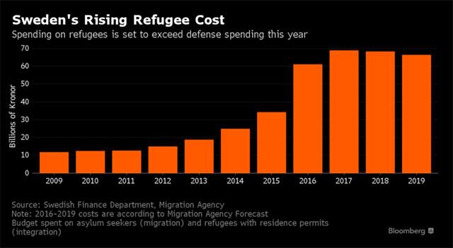 Bloomberg-diagram-Sveriges-invandringskostnader